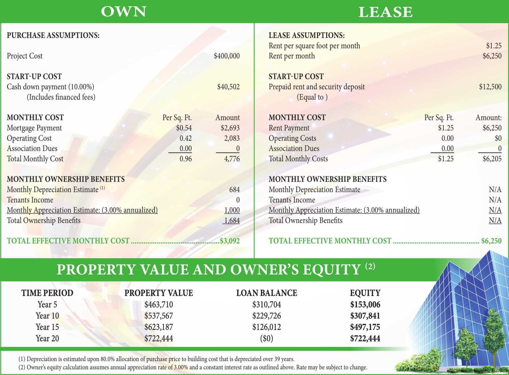 Commercial Real Estate: Owning and Leasing