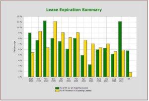 bar graph show least expiration summary