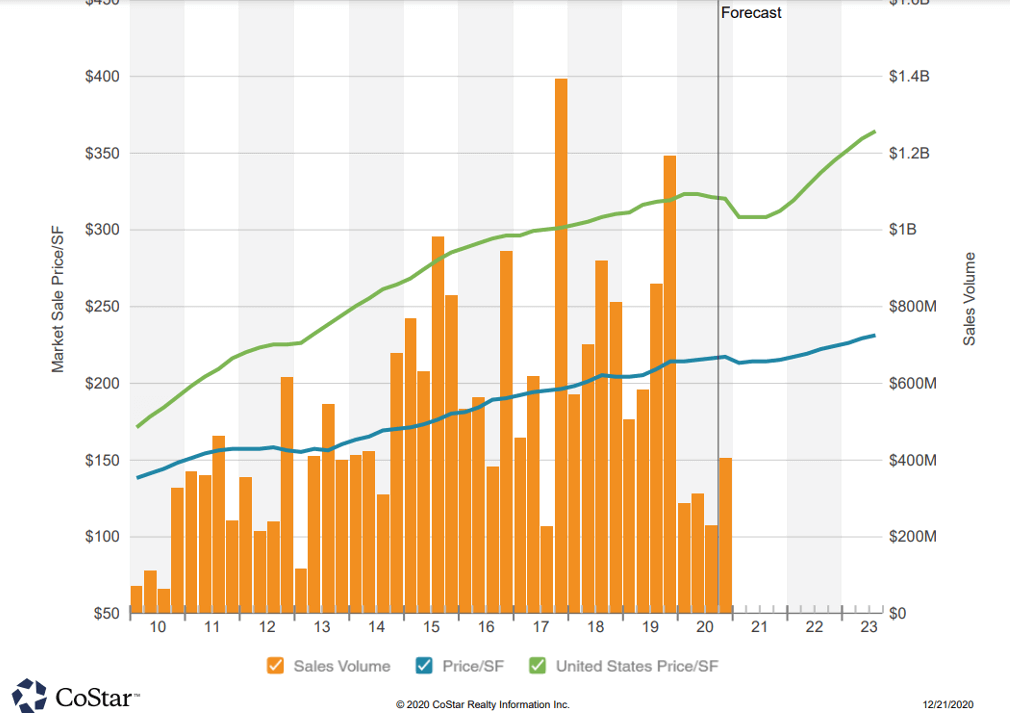 CoStar Market Sales Price SF chart