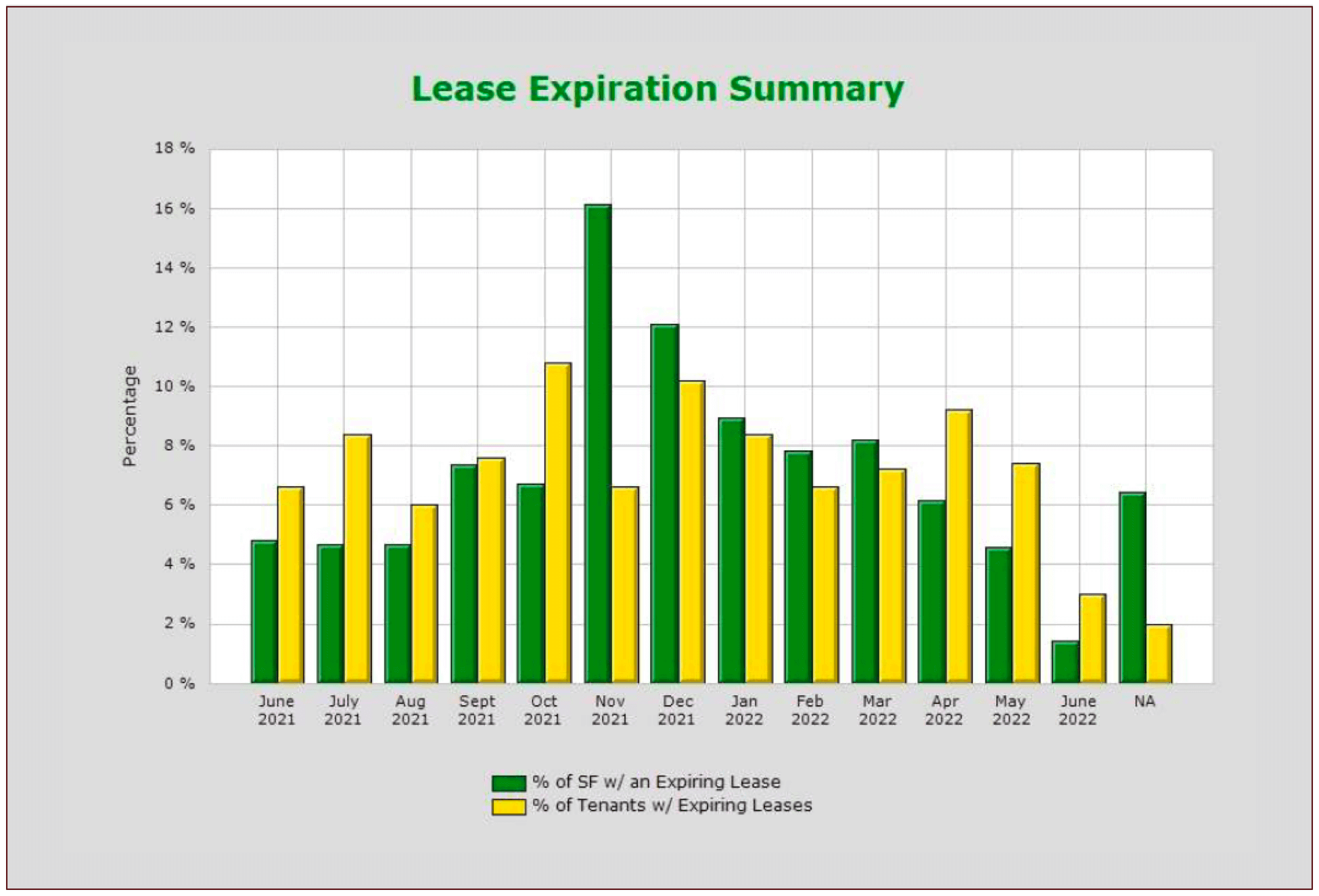 Lease Expiration Summary Report