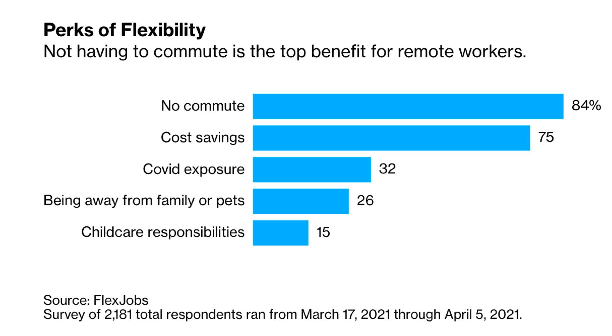 Perks of Flexibility Chart