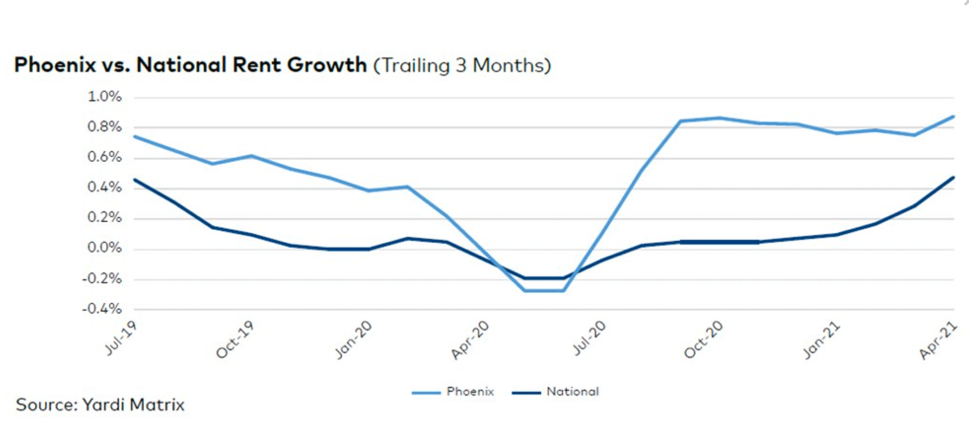 Phoenix-vs-National Rent Growth